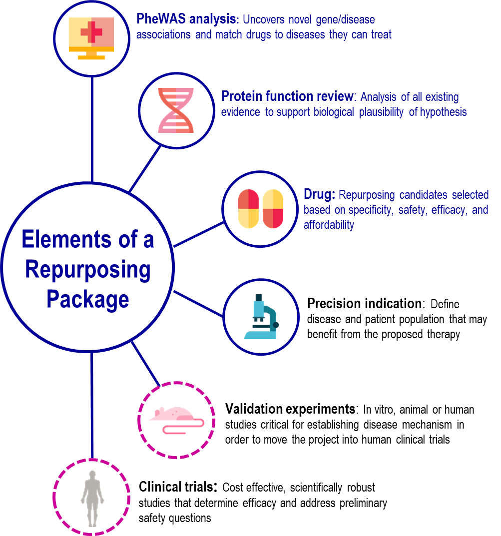Elements of a Repurposing Package